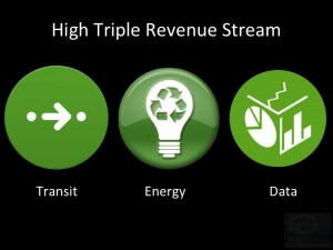 Triple Revenue Stream - Fast ROI - Profitable