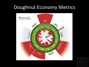 Doughnut Economy for Sustainable Civilisational Future