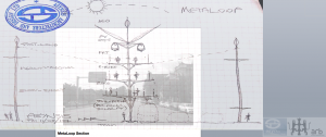 MetaLoop Sketch Section