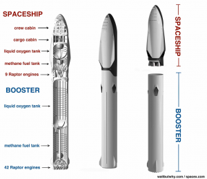 One BFR - Multiple Missions: Tourism, Satellites, ISS, Moon, Mars